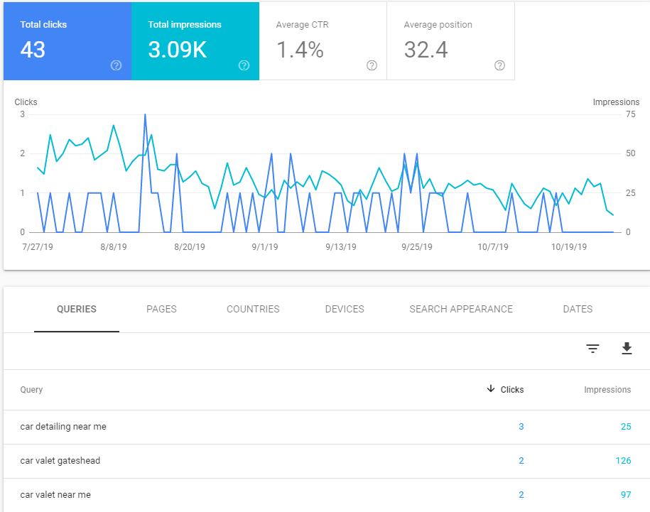 What Google Search Console looks like